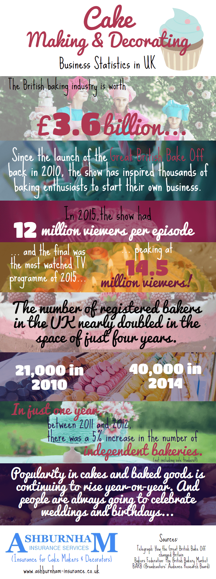 Cake Making & Decorating Business Statistics in UK