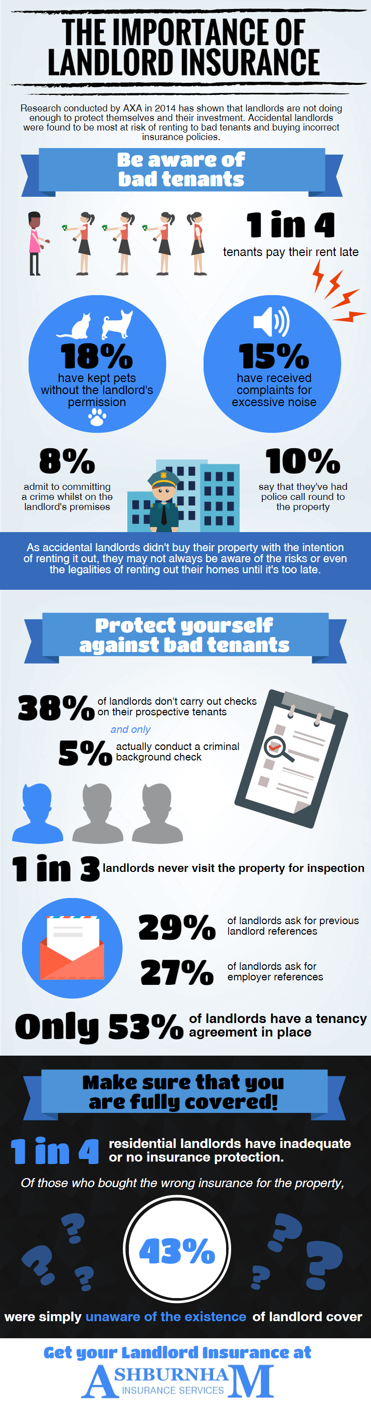 Landlord Insurance Quote The Importance Of Landlord Insurance Infographic  Ashburnham