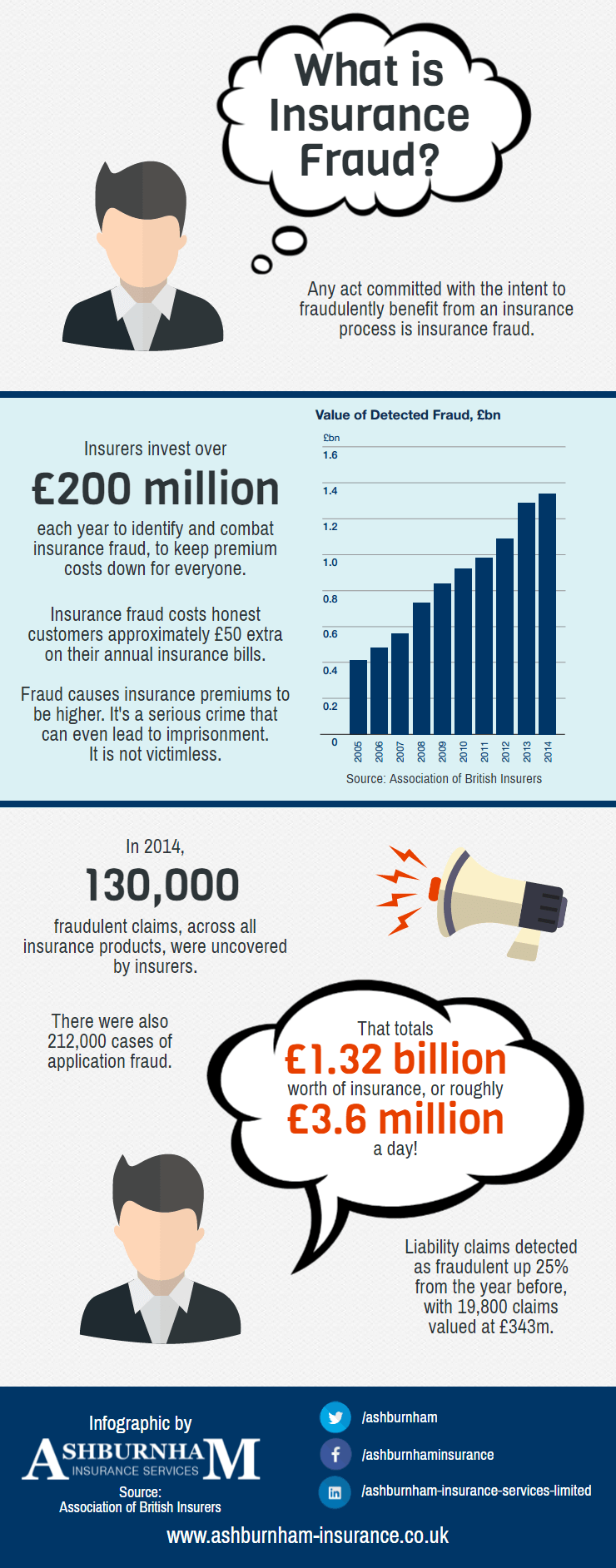 Insurance Fraud Statistics UK Infographic