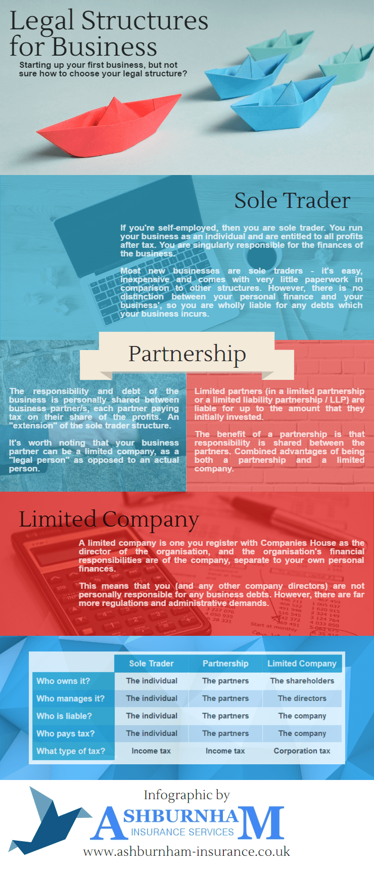 Legal Structures for Business Infographic