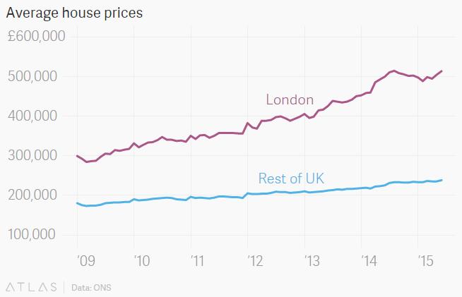 Property Prices in London vs UK