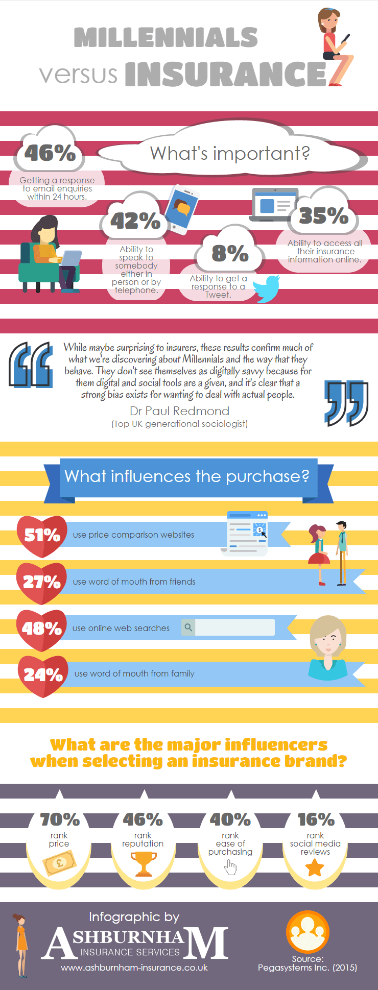 Millennials vs Insurance Infographic