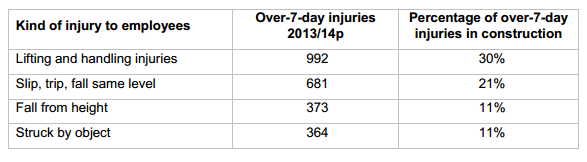 Over 7 Day Injuries In Construction