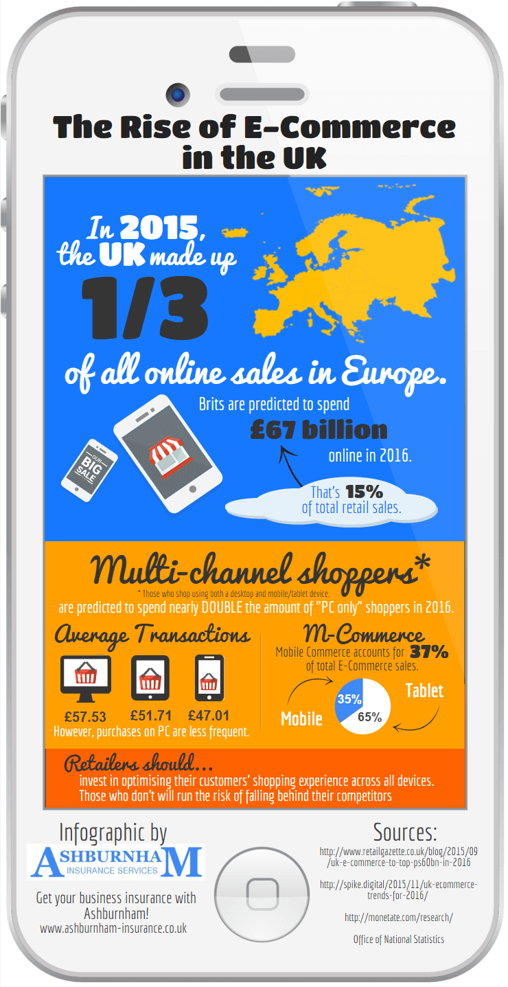 Infographic on the Rise of E-Commerce in the UK