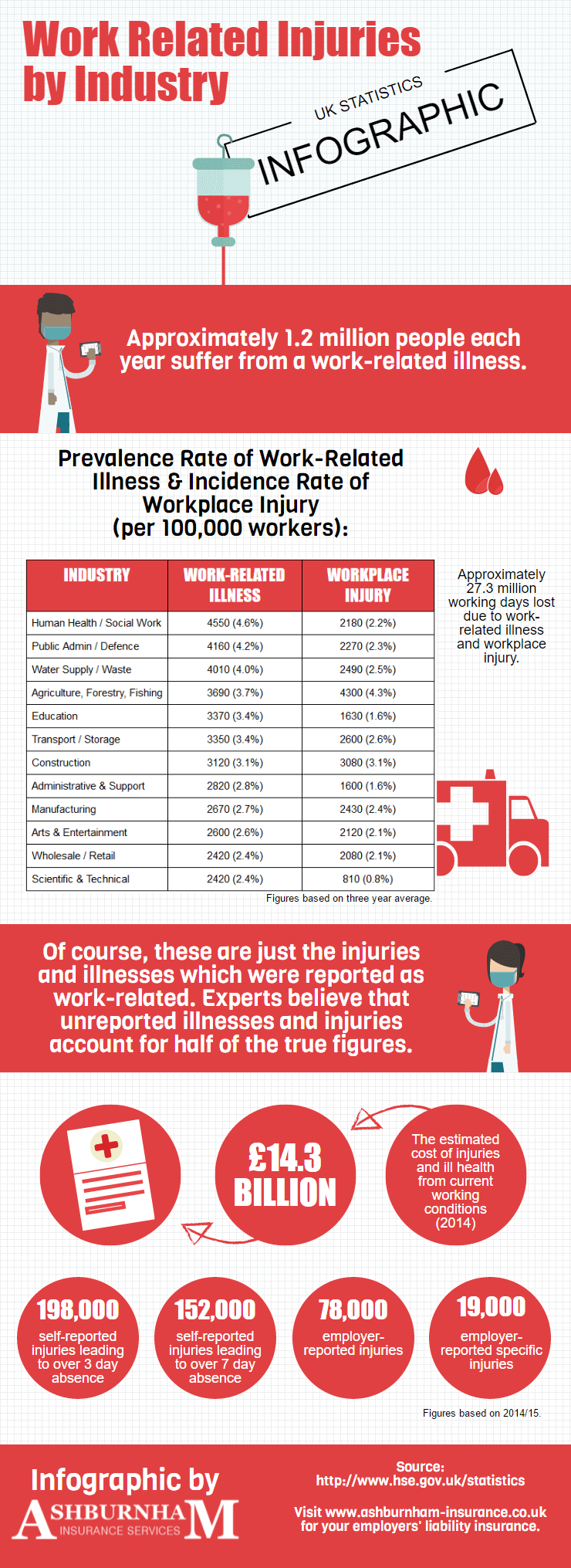 Work Related Illness and Workplace Injuries by Industry - UK Statistics Infographic
